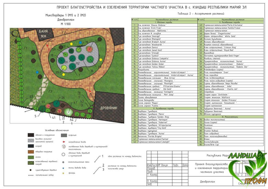 Ландшафтный проект частного участка