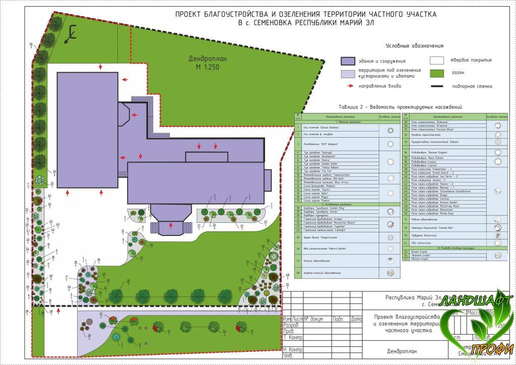 Ландшафтный проект 3D-визуализация, план участка